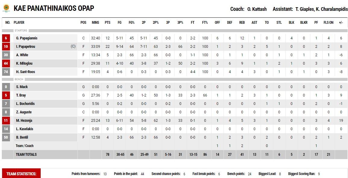 ΑΕΚ-Παναθηναϊκός 71-78