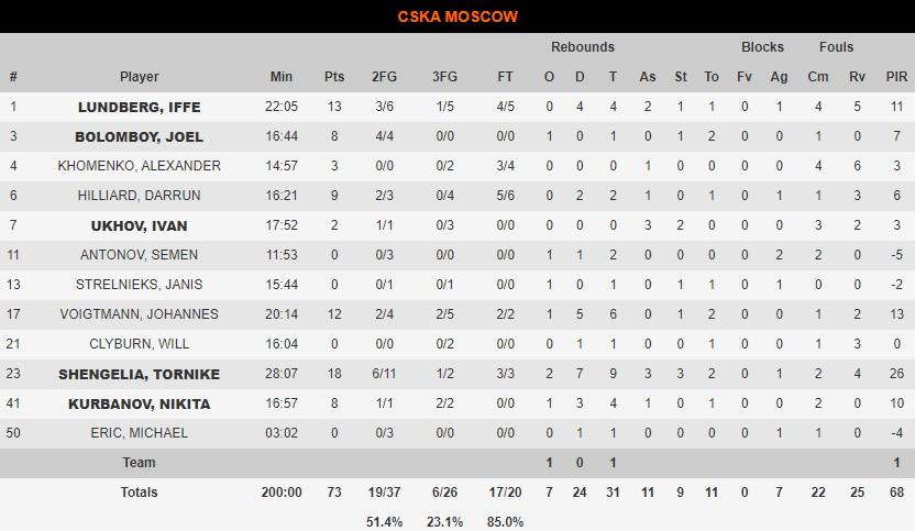 Αρμάνι Μιλάνο-ΤΣΣΚΑ Μόσχας 83-73