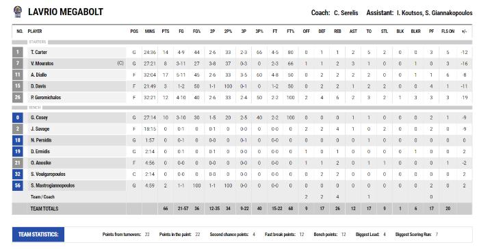 Λαύριο-Παναθηναϊκός: 66-82