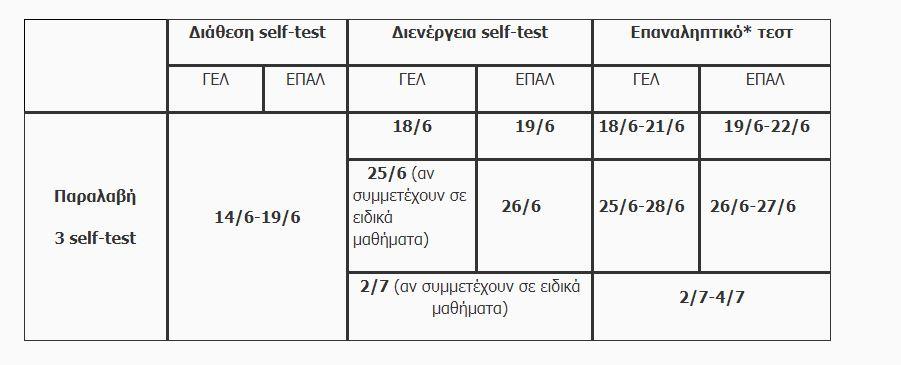 Self test-Σχολεία: Πώς θα διατεθούν από Δευτέρα 14/6