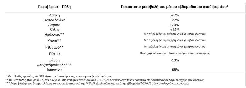 Κορωνοϊός-λύματα: Πτώση ιικού φορτίου σε Ιωάννινα, Αττική
