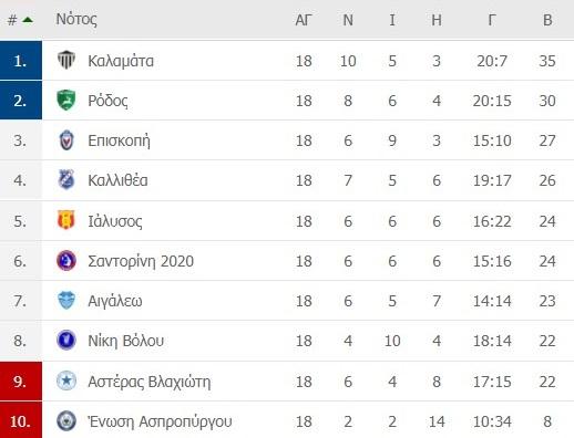 Καλαμάτα-Ιάλυσος: 4-0