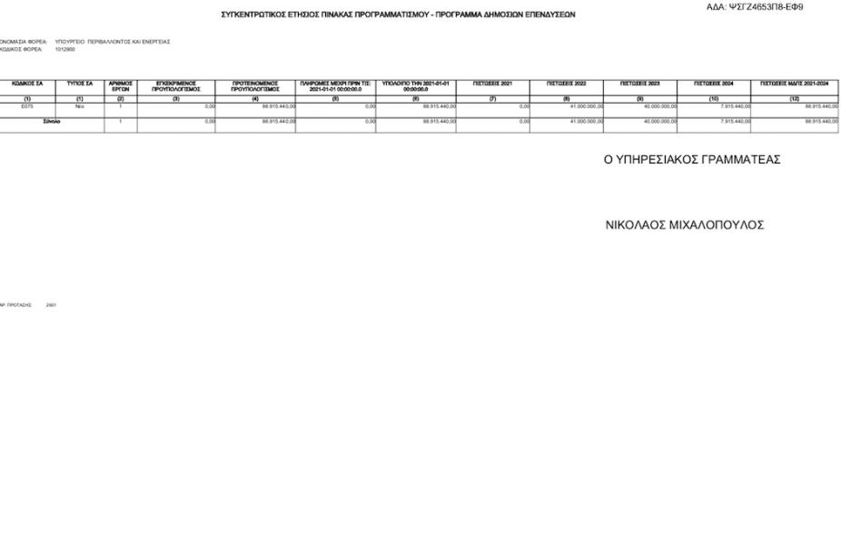 Παναθηναϊκός: Προς έγκριση 88.915.440 ευρώ για το γήπεδο!
