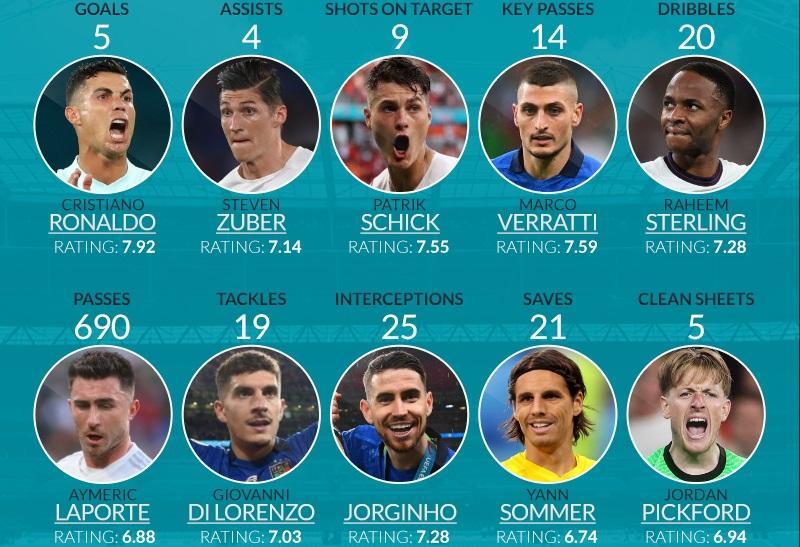 Euro 2020:Οι κορυφαίοι σε δέκα στατιστικές κατηγορίες
