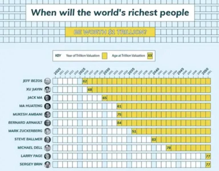 Μπέζος: Μπορεί να γίνει ο 1ος τρισεκατομμυριούχος το 2026