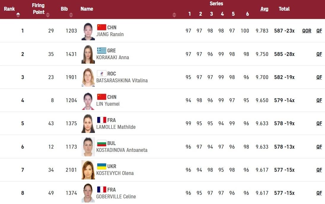 Κορακάκη: Στον τελικό με τη 2η καλύτερη επίδοση!