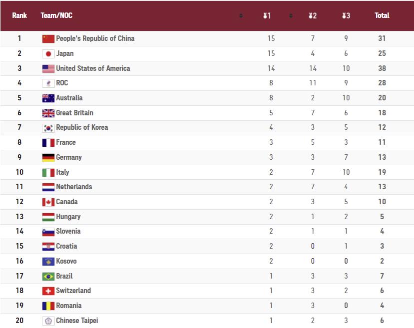 Ολυμπιακοί Αγώνες: Ο πίνακας των μεταλλίων την 6η ημέρα