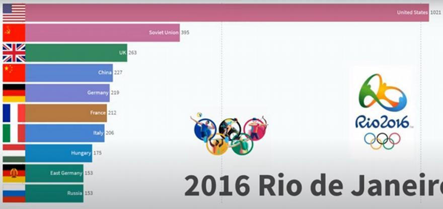 Ολυμπιακοί Αγώνες: Οι κορυφαίες χώρες από το 1896 ως σήμερα