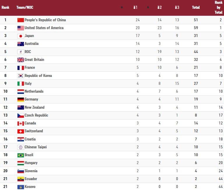 Ολυμπιακοί Αγώνες: Ο πίνακας των μεταλλίων μετά την 8η ημέρ