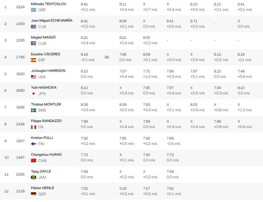 Τεντόγλου: Χρυσός Ολυμπιονίκης στο Τόκιο!