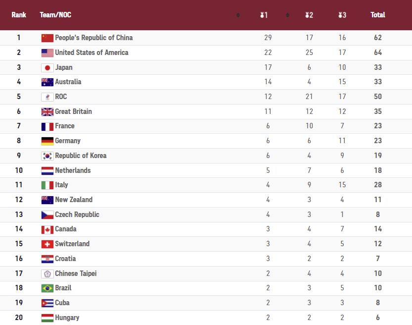 Ολυμπιακοί Αγώνες: Ο πίνακας μεταλλίων μετά την 10η ημέρα