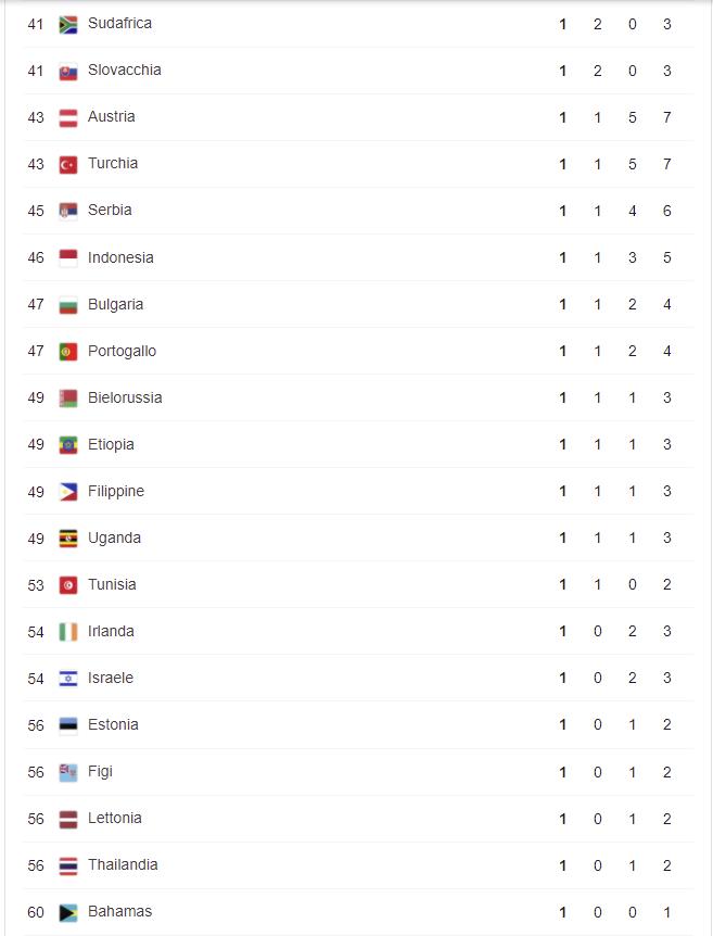 Ολυμπιακοί Αγώνες: Ο πίνακας των μεταλλίων την 13η ημέρα