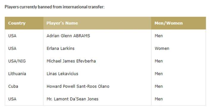 Παναθηναϊκός: Τιμωρία από τη FIBA στον Σαντ-Ρος