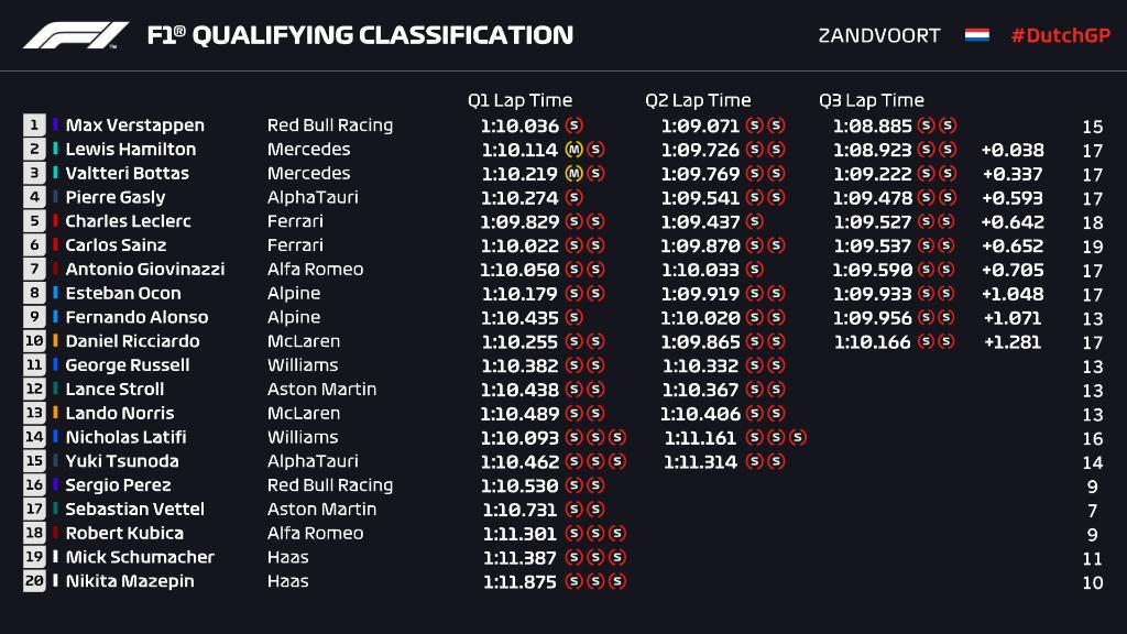GP Ολλανδίας: Πήρε την Pole position ο Φερστάπεν