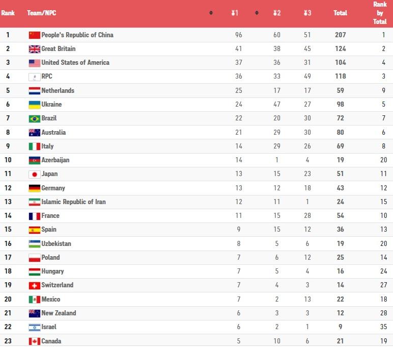 Παραολυμπιακοί Αγώνες: Στην 51η θέση στα μετάλλια η Ελλάδα