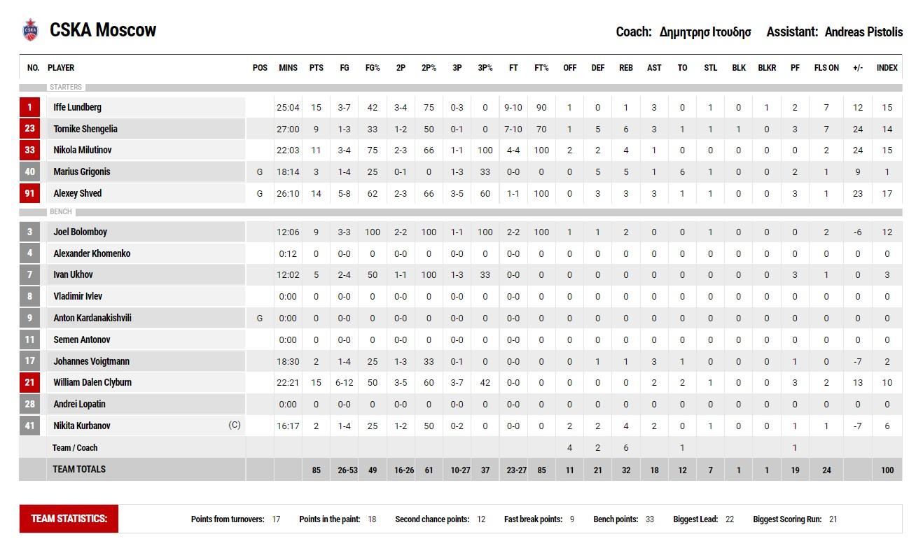 Ολυμπιακός-ΤΣΣΚΑ Μόσχας: 68-85