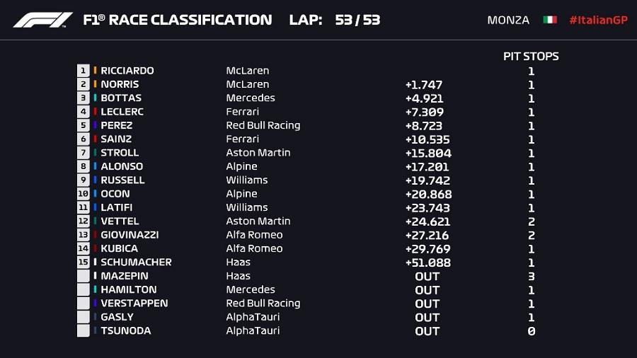 F1: Θρίαμβος Ρικιάρντο και McLaren μέσα στη Μόντσα!