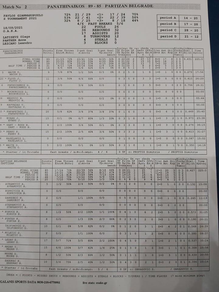 Παναθηναϊκός-Παρτίζαν 89-85