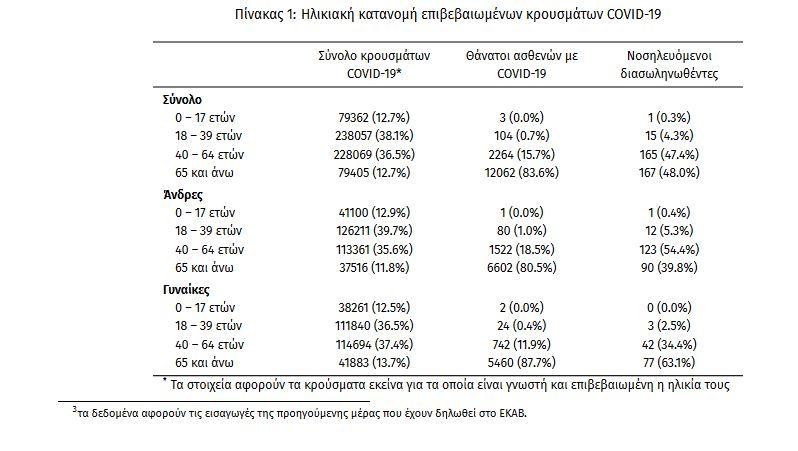 Κορωνοϊός: 2.190 κρούσματα - 348 διασωληνωμένοι - 37 νεκροί