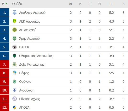 Ολυμπιακός Λευκωσίας-ΑΕ Λεμεσού: 1-1