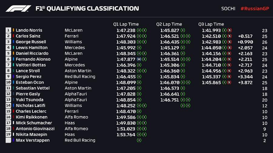F1: Χόρεψε στη βροχή ο Νόρις και πήρε pole στο Σότσι