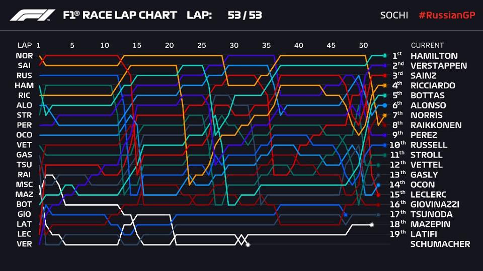 F1: Νίκη στο Σότσι για Χάμιλτον με πρωταγωνιστή Φερστάπεν