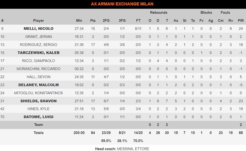 Αρμάνι Μιλάνο-ΤΣΣΚΑ 84-74