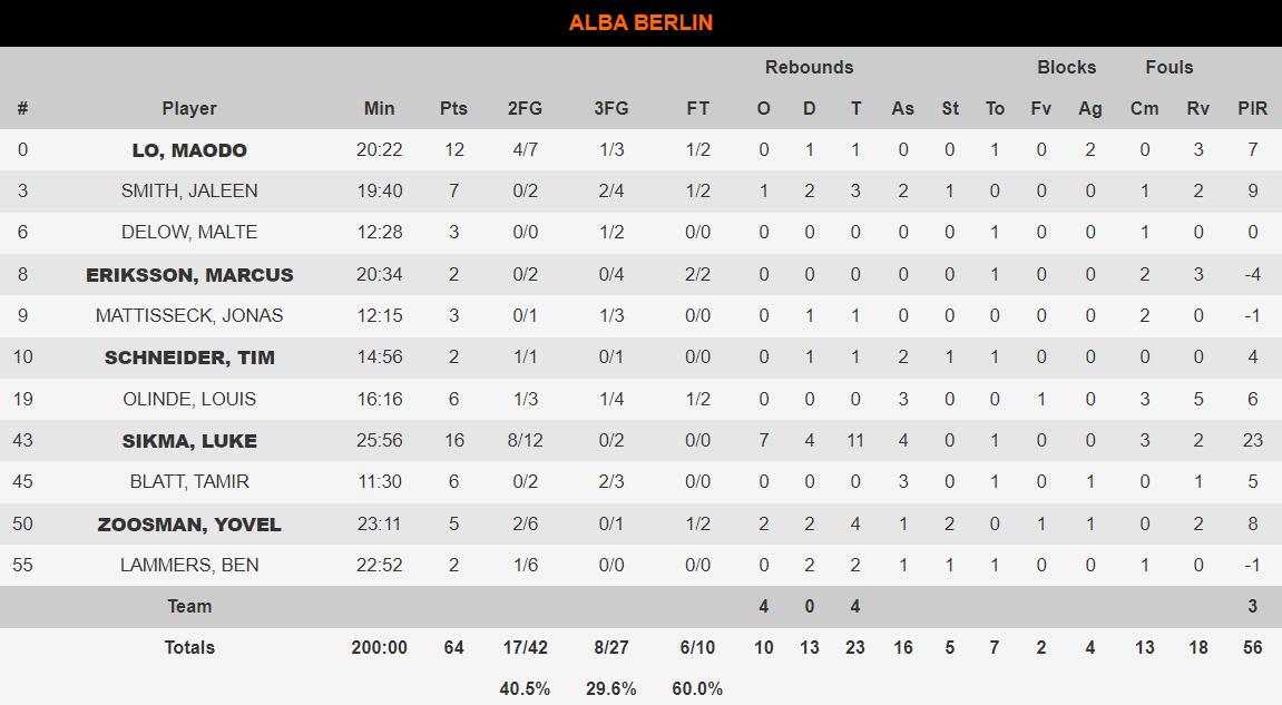 Μπαρτσελόνα-Άλμπα 96-64
