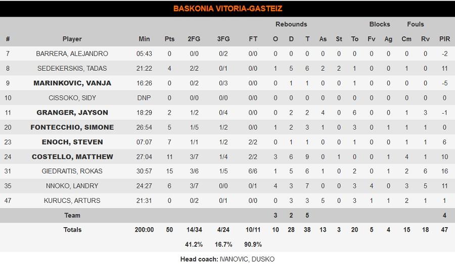 Ολυμπιακός-Μπασκόνια 75-50