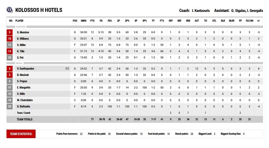 Λάρισα-Κολοσσός Ρόδου 81-77