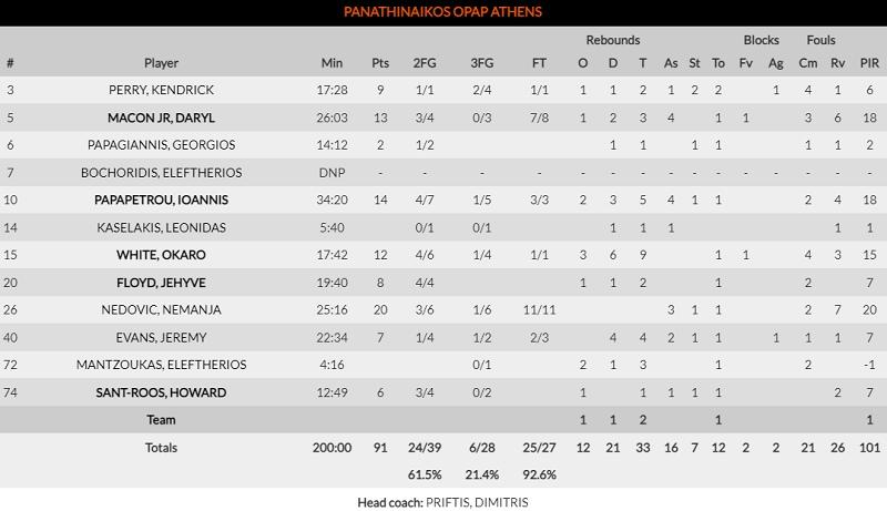 Παναθηναϊκός-Φενέρμπαχτσε: 91-87