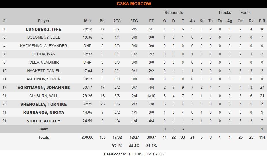 Εφές-ΤΣΣΚΑ Μόσχας: 96-100