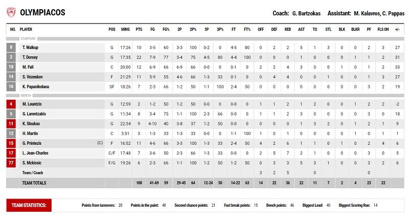 Λαύριο-Ολυμπιακός: 72-108