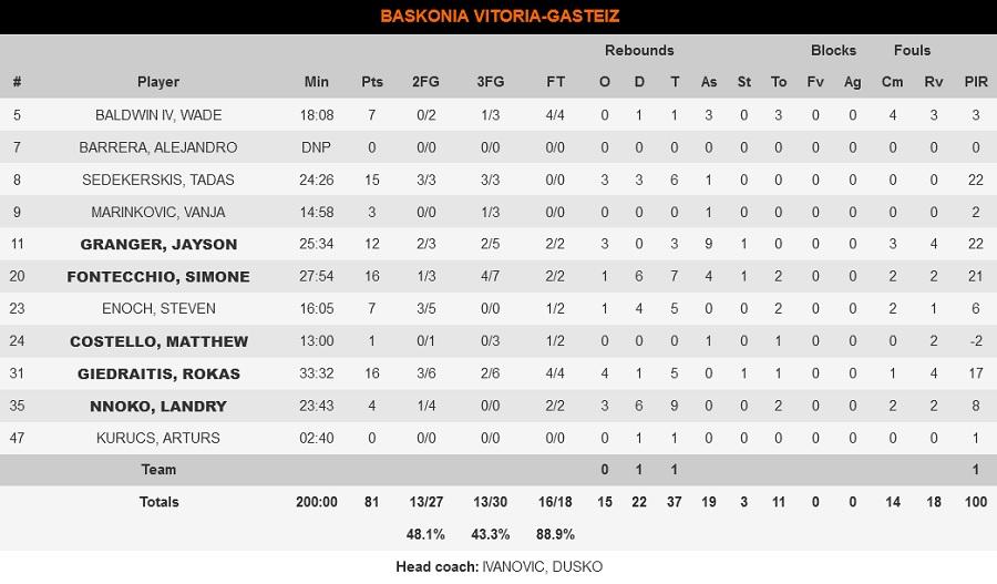 Μπασκόνια-Παναθηναϊκός 81-79