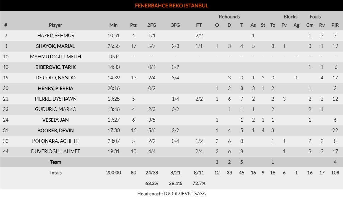 Φενέρμπαχτσε-Ούνιξ: 80-41