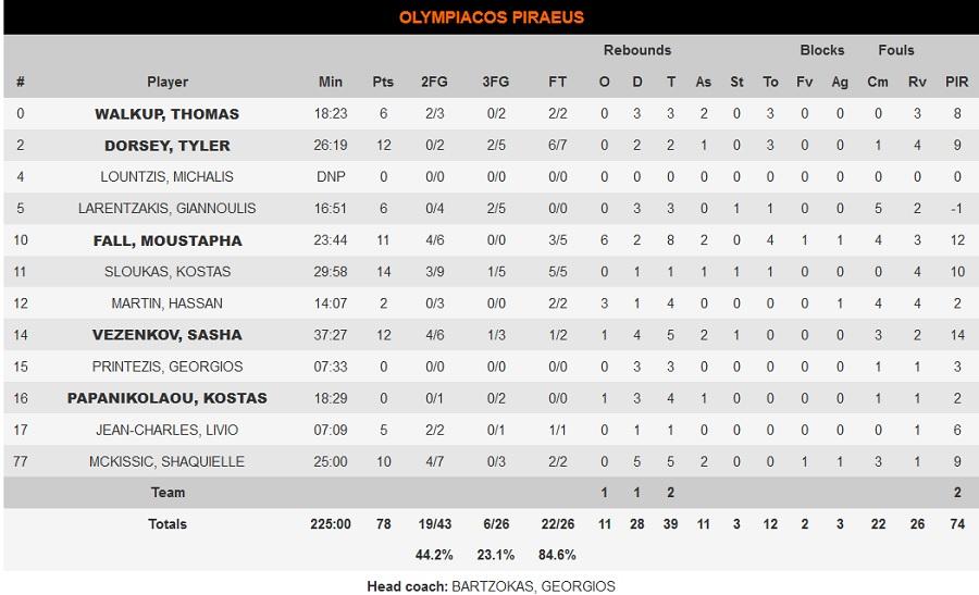 Μπαρτσελόνα-Ολυμπιακός 79-78